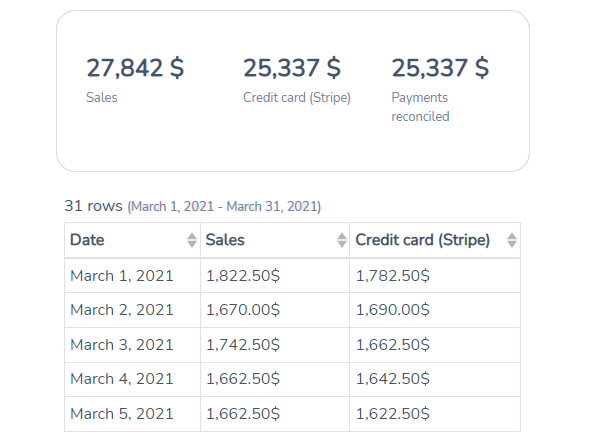 Activity Messenger sales and payments report sample
